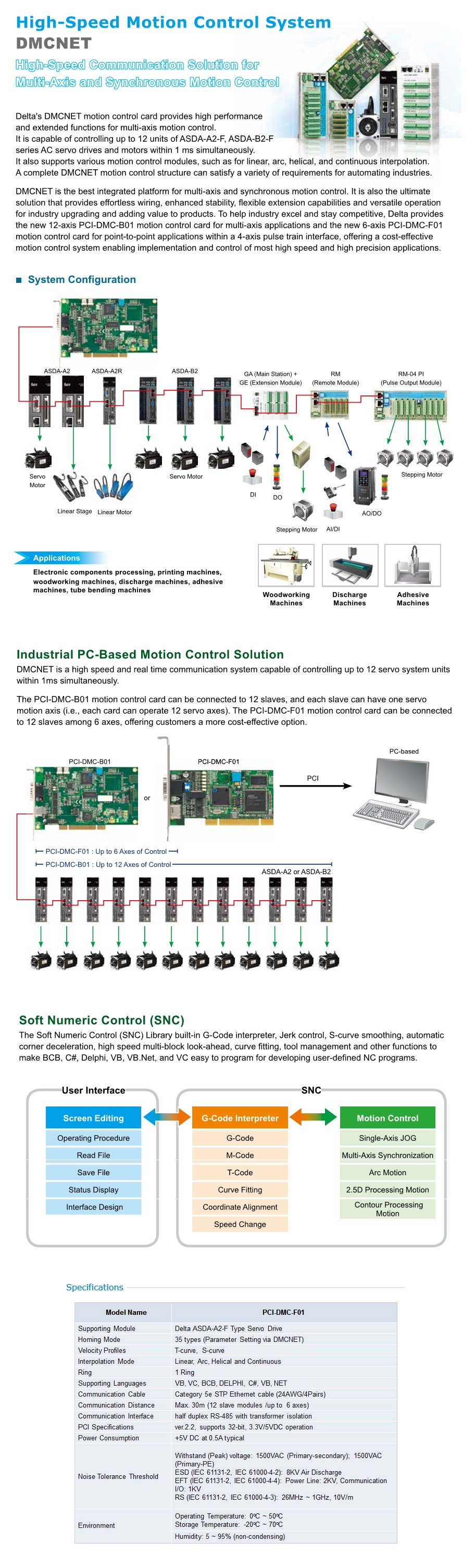 Helical Interpolation Macro Image Mag