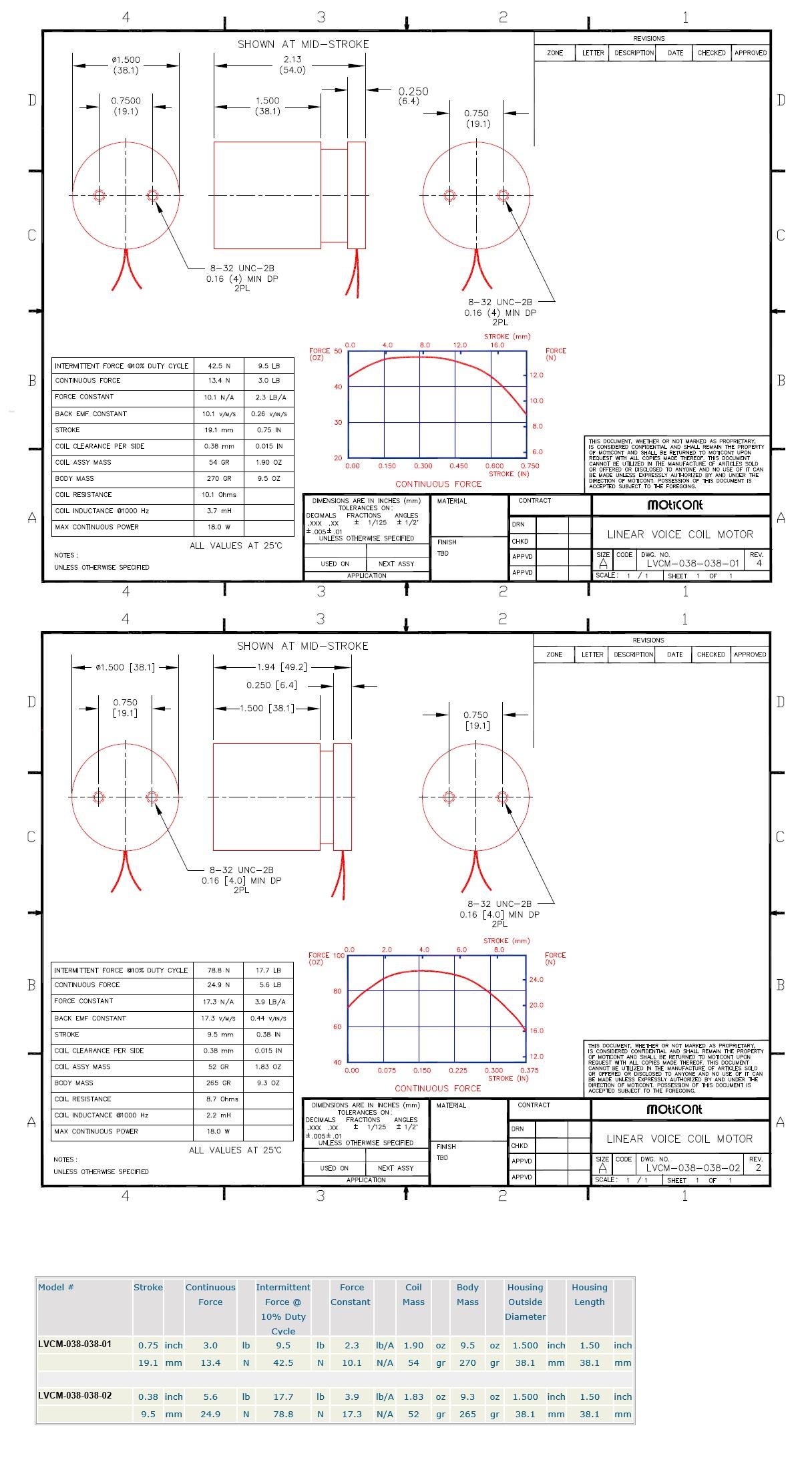 moticont  voice coil motor  lvcm