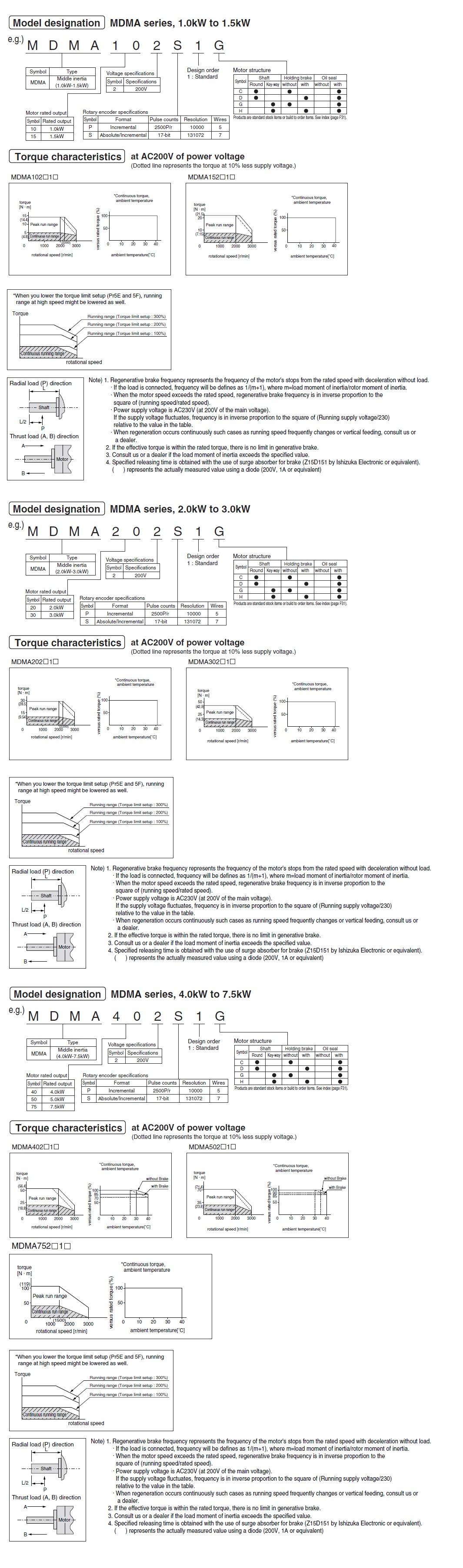 Panasonic Ac Servo Motors Mdma A4 Series Motor Wiring Diagram Buying Guide